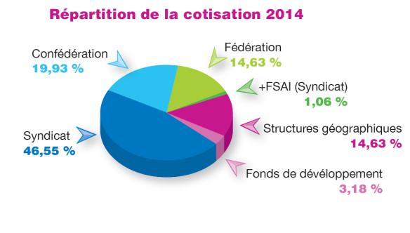 Répartition de la cotisation 2014
